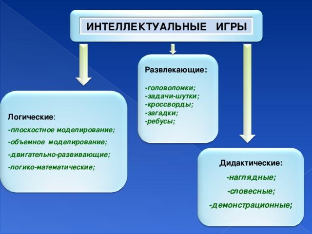 ИНТЕЛЛЕКТУАЛЬНЫЕ ИГРЫ Развлекающие:   -головоломки;  -задачи-шутки;  -кроссворды;  -загадки;  -ребусы;    Логические :  -плоскостное моделирование;  -объемное моделирование;  -двигательно-развивающие;  -логико-математические;    Дидактические:  -наглядные;  -словесные;  -демонстрационные ;