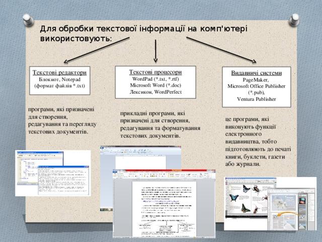 Для обробки текстової інформації на комп'ютері використовують: Текстові процесори WordPad (*.txt, *.rtf) Microsoft Word (*.doc) Лексикон, WordPerfect   Текстові редактори Блокнот, Notepad (формат файлів *.txt)  Видавничі системи PageMaker, Microsoft Office Publisher (*.pub), Ventura Publisher    програми, які призначені для створення, редагування та перегляду текстових документів. прикладні програми, які призначені для створення, редагування та форматування текстових документів. це програми, які виконують функції електронного видавництва, тобто підготовлюють до печаті книги, буклети, газети або журнали.