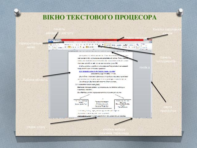 Вікно текстового процесора панель швидкого доступу Кнопки керування  вікном Рядок заголовка горизонтальне меню панель інструментів лінійка Робоча область смуга прокрутки рядок стану кнопки вибору режимів перегляду