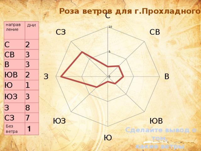 направление дни С СВ 2 3 В 3 ЮВ 2 Ю 1 ЮЗ З 3 8 СЗ 7 Без ветра 1 Сделайте вывод о том, какие ветры преобладают?