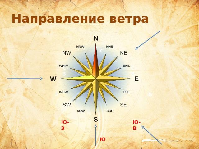 Направление ветра С С-В С-З В З Ю-З Ю-В Ю