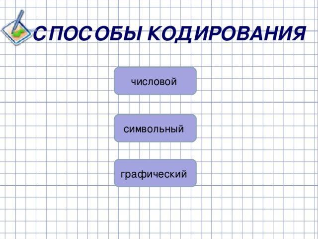 СПОСОБЫ КОДИРОВАНИЯ числовой символьный графический