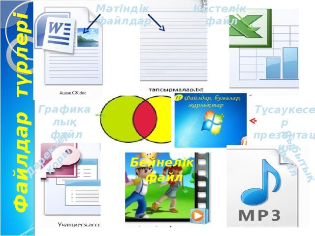 Мәтіндік Кестелік  файл файлдар  Файлдар түрлері Дыбытық файл Деректер қоры Графикалық  файл Тұсаукесер презентация Бейнелік файл