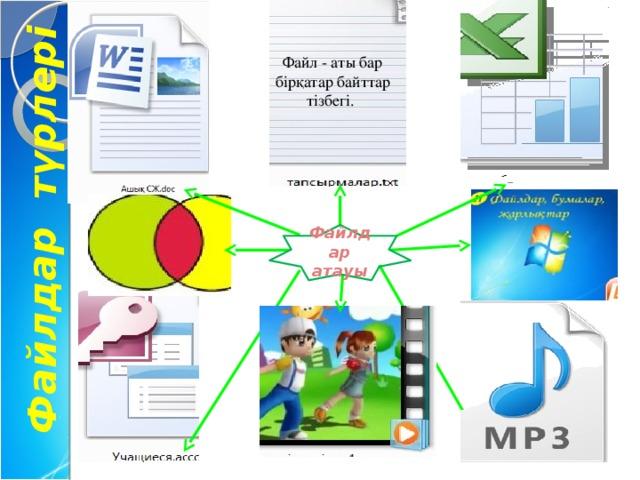 Файлдар түрлері Файл - аты бар бірқатар байттар тізбегі. Файлдар атауы