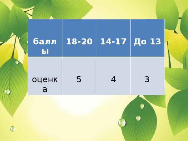 баллы     18-20 оценка   5 14-17 4 До 13 3