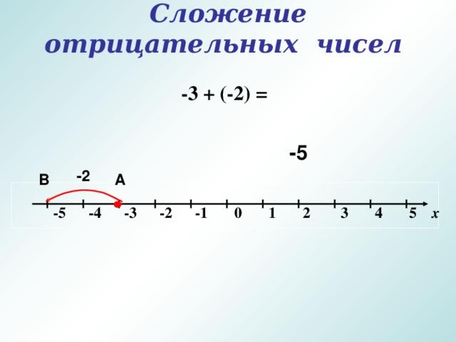 Сложение  отрицательных чисел   -3 + (-2) = -5 -2 А B   -5 -4 -3 -2 -1 0 1 2 3 4 5 х