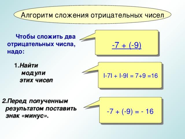 -7 + (-9)   I-7I + I-9I = 7+9 =16  -7 + (-9) = - 16 Алгоритм сложения отрицательных чисел   Чтобы сложить два отрицательных числа, надо:    1 .Найти модули  этих чисел   2.Перед полученным  результатом поставить  знак «минус».