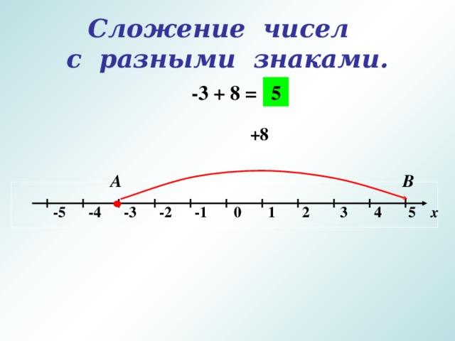 Сложение чисел  с разными знаками. -3 + 8 = 5 +8 А В   -5 -4 -3 -2 -1 0 1 2 3 4 5 х