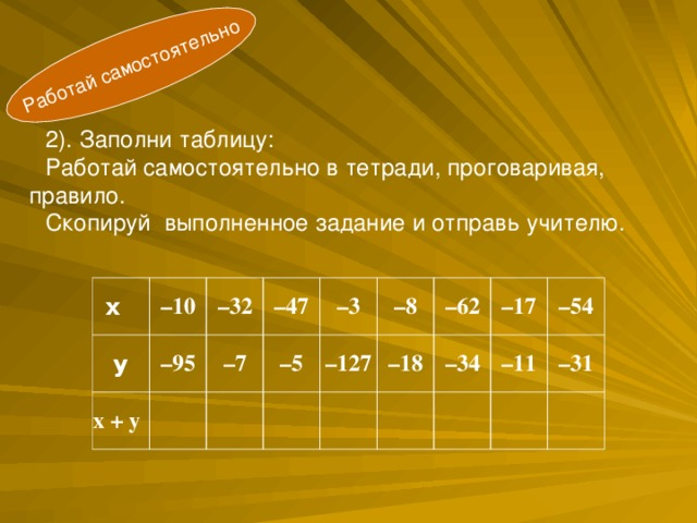 Работай самостоятельно    2). Заполни таблицу: Работай самостоятельно в тетради, проговаривая, правило. Скопируй выполненное задание и отправь учителю. х у – 10 х + у – 95 – 32 – 7 – 47  – 3 – 5   – 127 – 8  – 18 – 62 – 17  – 34 – 11 – 54  – 31