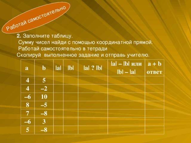 Работай самостоятельно 2. Заполните таблицу.  Сумму чисел найди с помощью координатной прямой.  Работай самостоятельно в тетради Скопируй выполненное задание и отправь учителю. а b 4 |a| 5 4 |b| – 2 – 6  |a| ? |b|  8 10  – 5 |a| – |b| или |b| – |a|    7  – 6 – 8 a + b ответ     3     5   – 8