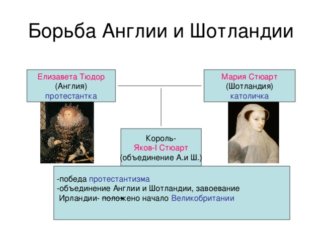 Мария Стюарт Елизавета Тюдор католичка протестантка Король- Яков- I Стюарт (объединение А.и Ш.) протестантизма Великобритании