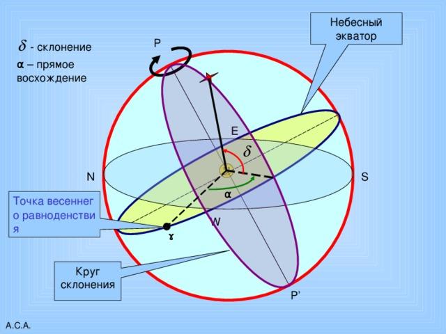 Небесный экватор P  - склонение α – прямое восхождение E S N α Точка весеннего равноденствия W ɤ Круг склонения P' А.С.А. 11