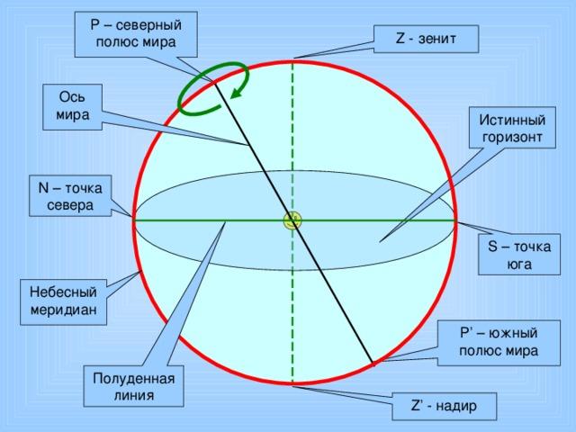 Р – северный полюс мира Z - зенит Ось мира Истинный горизонт N – точка севера S – точка юга Небесный меридиан Р ' – южный полюс мира Полуденная линия Z' - надир