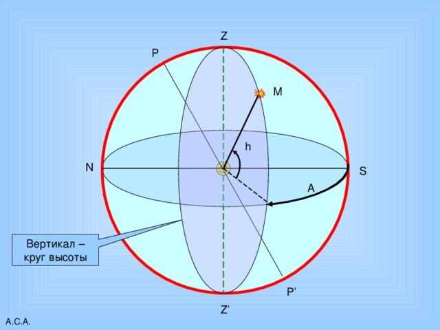 Z P М h N S А Вертикал – круг высоты P' Z' А.С.А.