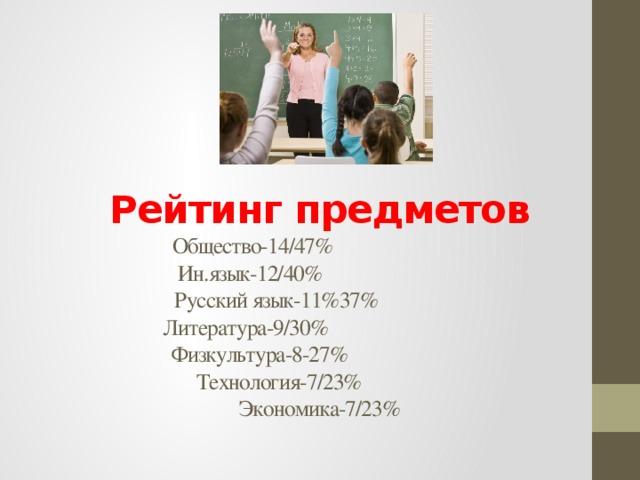 Рейтинг предметов  Общество-14/47%  Ин.язык-12/40%  Русский язык-11%37%  Литература-9/30%  Физкультура-8-27%  Технология-7/23%  Экономика-7/23%