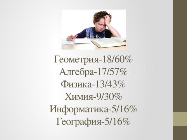 Геометрия-18/60%  Алгебра-17/57%  Физика-13/43%  Химия-9/30%  Информатика-5/16%  География-5/16%