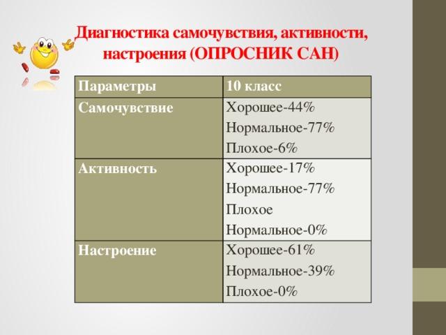 Диагностика самочувствия, активности,  настроения (ОПРОСНИК САН) Параметры Самочувствие 10 класс Хорошее-44% Активность Нормальное-77% Хорошее-17% Настроение Плохое-6% Хорошее-61% Нормальное-77% Нормальное-39% Плохое Нормальное-0% Плохое-0%