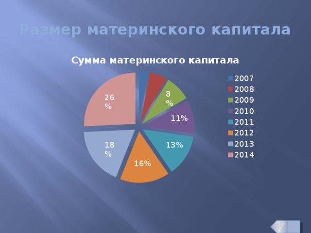Размер материнского капитала 8% 26% 11% 13% 18% 16%