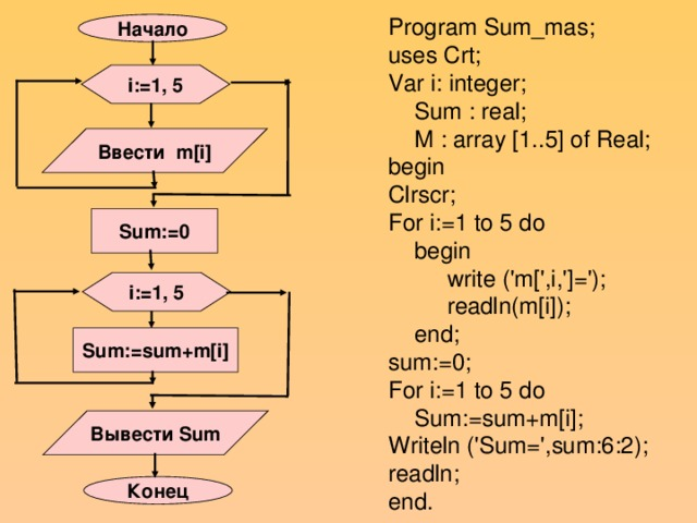Program Sum_mas; uses Crt; Var i: integer;  Sum : real;  M : array [1..5] of Real; begin Clrscr; For i:=1 to 5 do  begin  write ('m[',i,']=');  readln(m[i]);  end; sum:=0; For i:=1 to 5 do  Sum:=sum+m[i]; Writeln ('Sum=',sum:6:2); readln; end. Начало i:=1, 5 Ввести m[i] Sum:=0 i:=1, 5 Sum:=sum+m[i] Вывести Sum Конец
