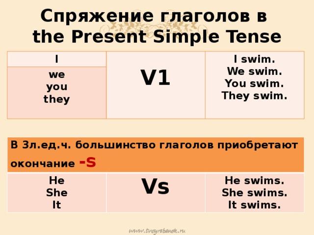 Спряжение глаголов в  the Present Simple Tense I  we V1 you I swim. We swim. they You swim. They swim. В 3л.ед.ч. большинство глаголов приобретают окончание -s He She Vs It He swims. She swims. It swims.