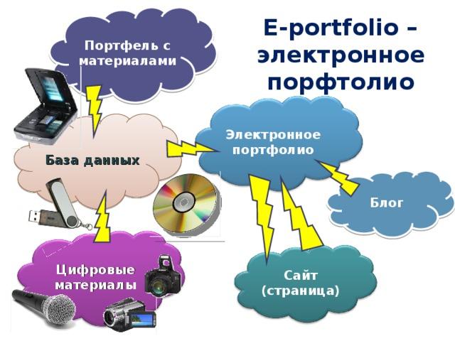 Портфель с материалами Е -portfolio –  электронное  порфтолио Электронное портфолио База данных Блог Цифровые материалы Сайт (страница)