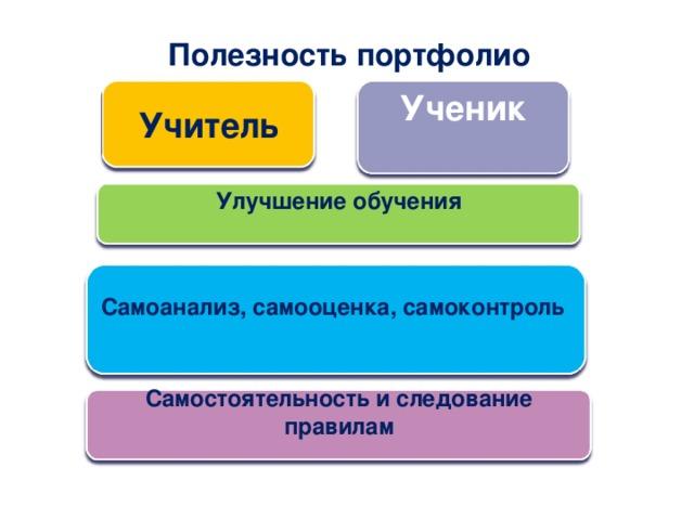 Полезность портфолио Учитель Ученик  Улучшение обучения  Самоанализ, самооценка, самоконтроль  Самостоятельность и следование правилам