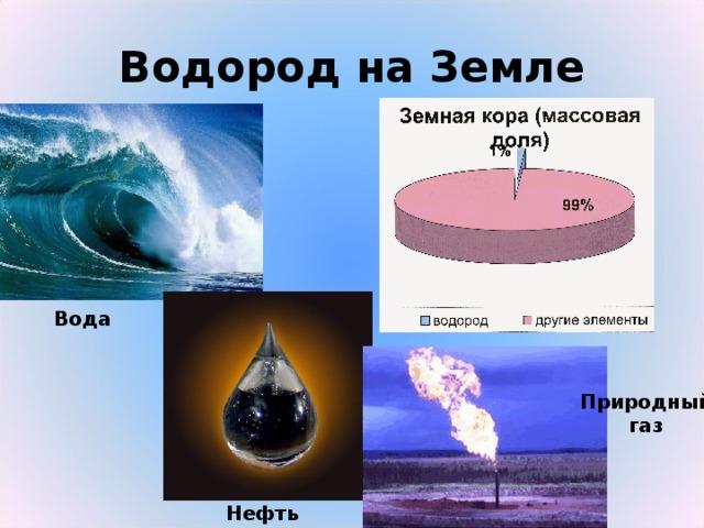 Водород на Земле Вода Природный газ Нефть