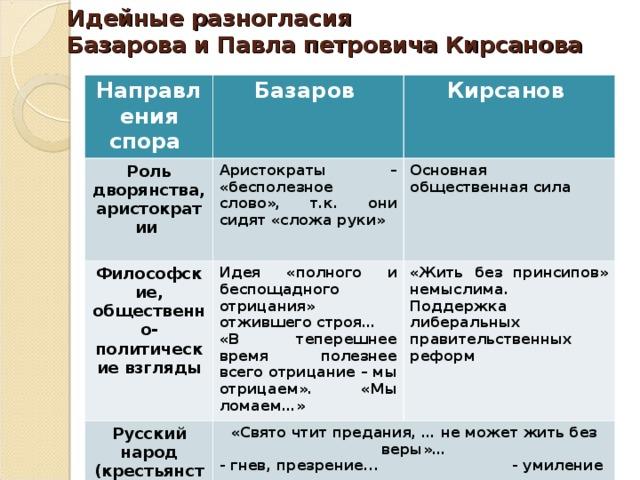 Отношение Базарова к любви почему отрицает, цитаты о нигилизме