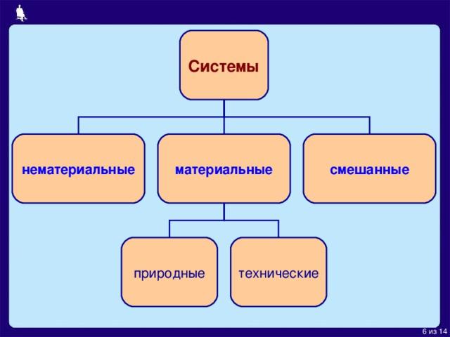 Системы нематериальные материальные смешанные природные технические 6