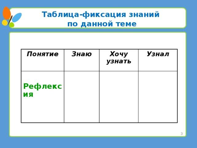 Таблица-фиксация знаний по данной теме Понятие Знаю Рефлексия Хочу узнать Узнал