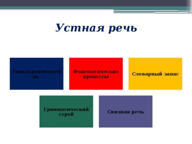 Устная речь Звукопроизношение  Фонематические  процессы Словарный запас Грамматический строй Связная речь