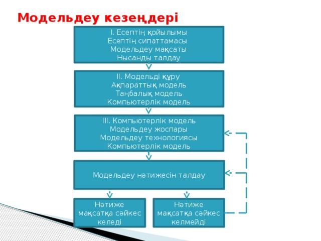 Модельдеу кезеңдері І. Есептің қойылымы Есептің сипаттамасы Модельдеу мақсаты Нысанды талдау ІІ. Модельді құру Ақпараттық модель Таңбалық модель Компьютерлік модель ІІІ. Компьютерлік модель Модельдеу жоспары Модельдеу технологиясы Компьютерлік модель Модельдеу нәтижесін талдау Нәтиже мақсатқа сәйкес келмейді Нәтиже мақсатқа сәйкес келеді