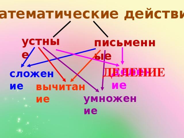 Математические действия устные письменные ДЕЛЕНИЕ деление сложение вычитание умножение