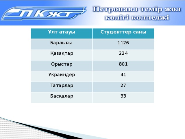 Ұлт атауы Студенттер саны Барлығы 1126 Қазақтар Орыстар 224 801 Украиндер 41 Татарлар Басқалар 27 33