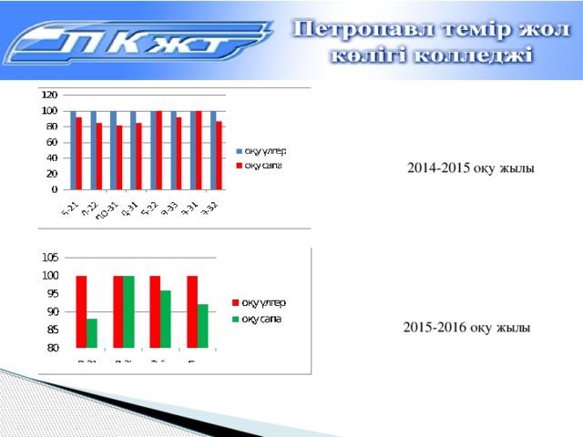 2014-2015 оқу жылы 2015-2016 оқу жылы