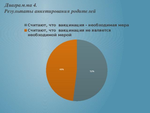 Диаграмма 4.  Результаты анкетирования родителей