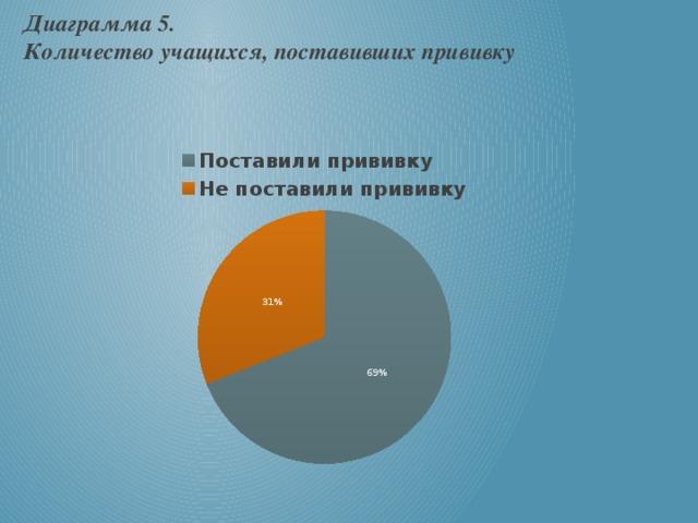 Диаграмма 5.  Количество учащихся, поставивших прививку