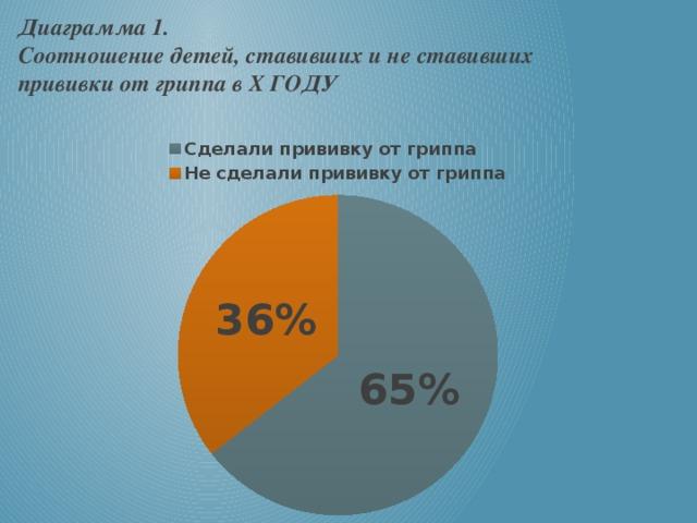 Диаграмма 1. Соотношение детей, ставивших и не ставивших  прививки от гриппа в X ГОДУ