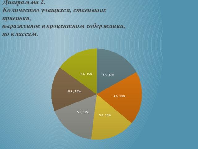 Диаграмма 2. Количество учащихся, ставивших прививки,  выраженное в процентном содержании,  по классам.