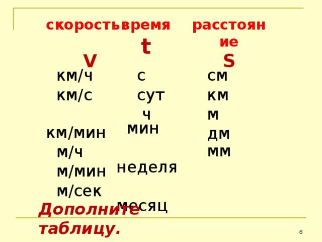 скорость время расстояние  V  t S  см  км  м  дм  с  сут  ч  км / ч  км / с  км / мин  м / ч  м / мин  м / сек  мин  неделя  месяц  мм Дополните таблицу.