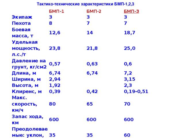 Тактико-технические характеристики БМП-1,2,3   БМП-1 Экипаж БМП-2 Пехота 3 БМП-3 3 Боевая масса, т 8 3 Удельная мощность, л.с./т 7 12,6 Давление на грунт, кг/см2 7 14 23,8 18,7 21,8 0,57 Длина, м 25,0 0,63 6,74 Ширина, м Высота, м 0,6 6,74 2,94 Клиренс, м  1,92 7,2 Макс. скорость, км/ч  3,15 0,39 0,42 80 2,3 Запас хода, км 0,19-0,51 65 600 Преодолеваемые: уклон, гр. 70 Стенка, м 35 600 35 0,7 Ров, м 600 60  2,5 0,8 2,5 2,2