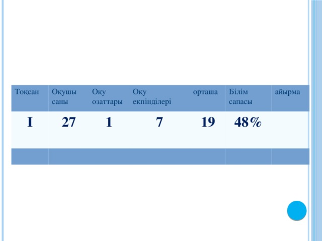 Тоқсан Оқушы саны І Оқу озаттары 27 Оқу екпінділері 1 орташа 7 Білім сапасы 19 айырма 48%