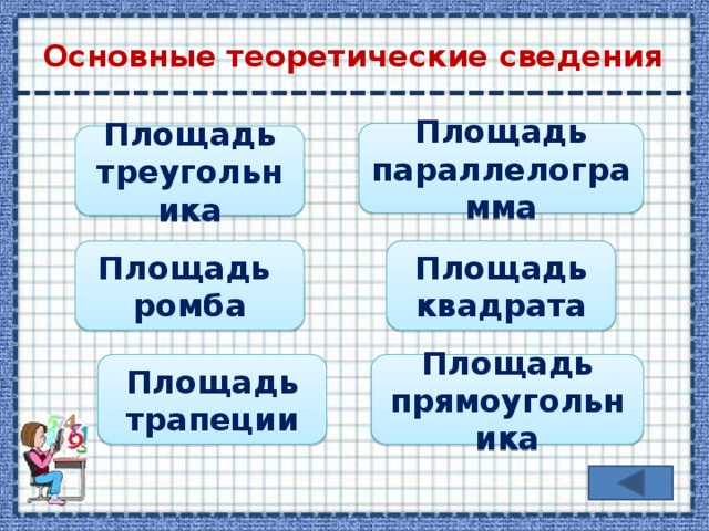 Основные теоретические сведения Площадь параллелограмма Площадь треугольника Площадь Площадь квадрата ромба Площадь трапеции Площадь прямоугольника
