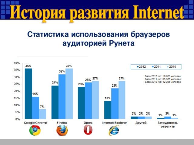 Статистика использования браузеров аудиторией Рунета