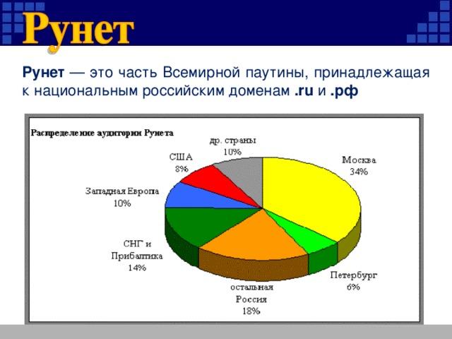 Рунет — это часть Всемирной паутины, принадлежащая к национальным российским доменам .ru и .рф