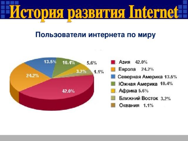 Пользователи интернета по миру