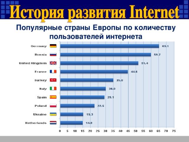 Популярные страны Европы по количеству пользователей интернета
