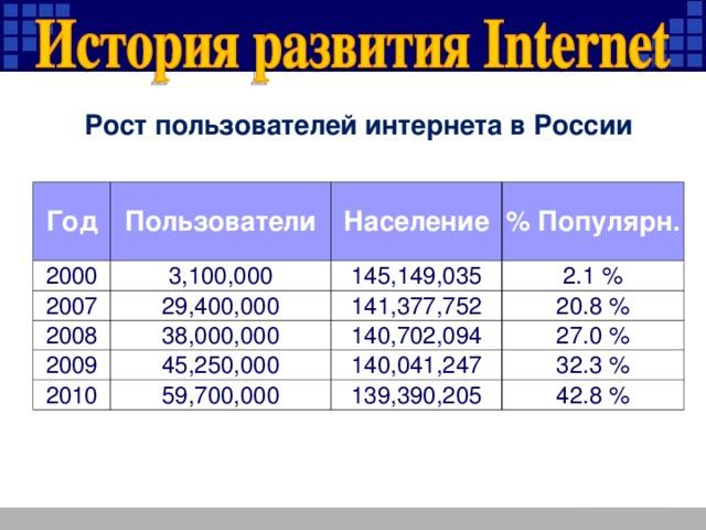 Рост пользователей интернета в России Год Пользователи 2000 3,100,000 2007 Население 29,400,000 2008 145,149,035 % Популярн. 2.1 % 38,000,000 2009 141,377,752 140,702,094 45,250,000 2010 20.8 % 27.0 % 59,700,000 140,041,247 32.3 % 139,390,205 42.8 %