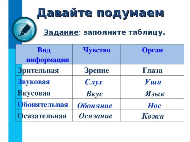 Давайте подумаем Задание : заполните таблицу. Вид информации Чувство Зрительная Орган Зрение Звуковая  Глаза Вкусовая Обонятельная  Осязательная    Слух Уши Вкус Язык Обоняние Нос Осязание Кожа