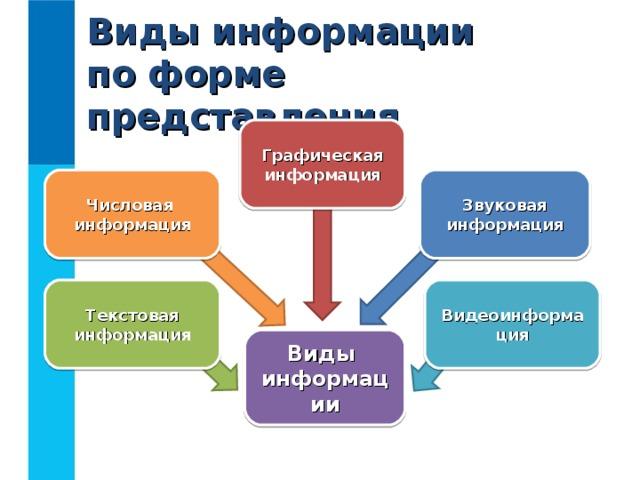 Виды информации  по форме представления Графическая  информация Числовая  информация Звуковая  информация Текстовая  информация Видеоинформация Виды  информации